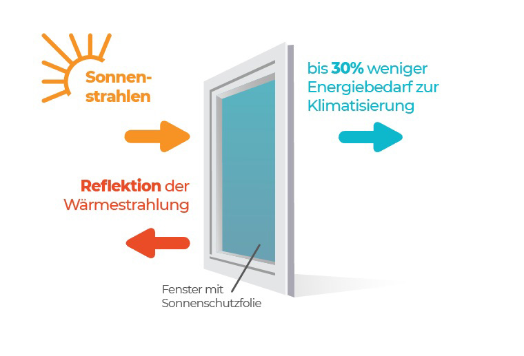 sunbiente_Energieeinsparung_Sonnenschutzfolie